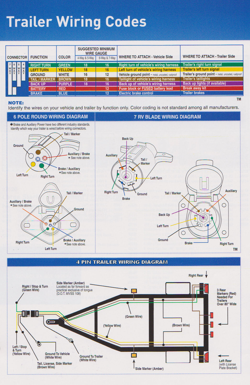 trailer wiring diagram usa wiring diagram table Dodge Trailer Plug Wiring Diagram